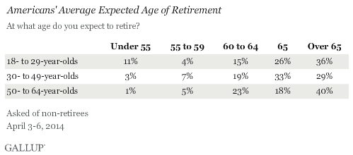 Expected retirement age.png