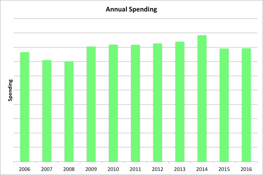 Annual Spending Last Decade.png