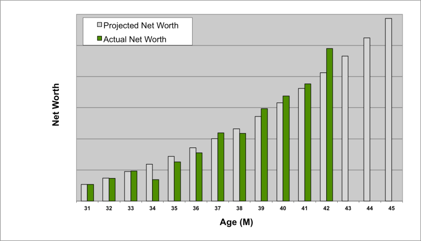 net-worth-over-time